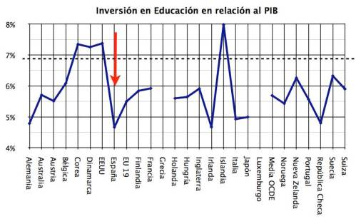 "Datos: OCDE ""Education at a Glance 2009"""