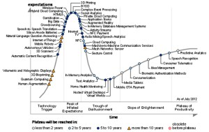 gartner-hype-circle-for-emerging-technologies copia